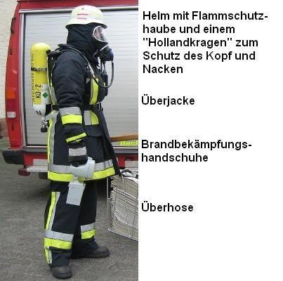 Schutzkleidung - Atemschutz